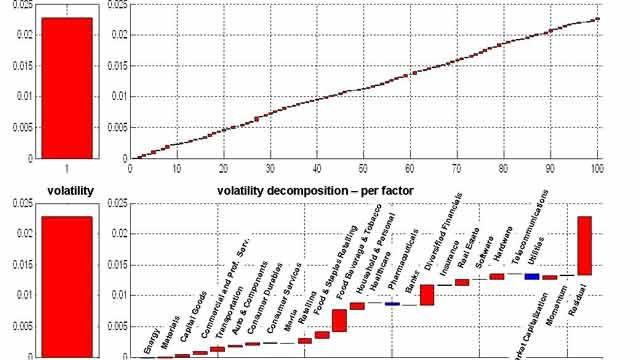 Factors on Demand
