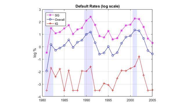 Forecasting Corporate Default Rates