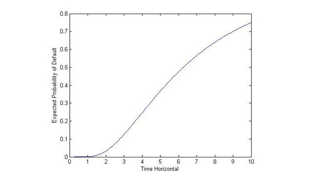 KMV Credit Risk Model - Probability of Default