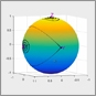 Experiments with MATLAB