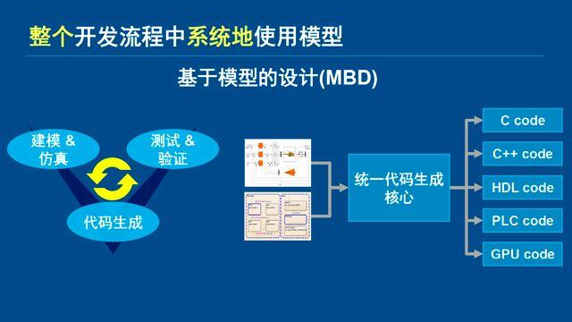 2018 MathWorks 中国汽车年会