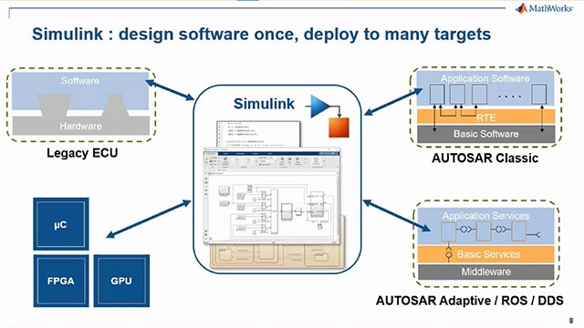 Learn how the Simulink® product family is used to model and simulate application software based on service oriented architectures.