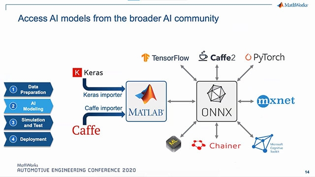 "This presentation will discuss how MathWorks developed a complete enterprise engineering platform for AI.  You will see the reasons for Gartner to name MathWorks a ""Leader"" in the 2020 Magic Quadrant for Data Science & Machine Learning Platforms"