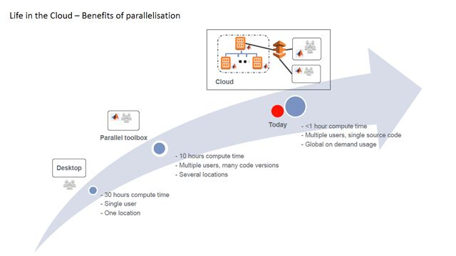 Benefits of a Cloud Environment: An Example of Operational Risk Capital Model