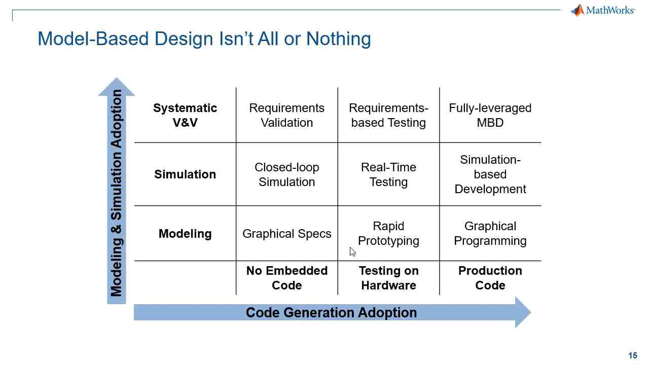 Today, organizations use Simulink and Model-Based Design to design complex systems in aerospace, defense, and many other industries. In this video, you will learn how Simulink and Model-Based Design can help you get from concept to code.