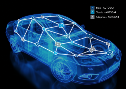 Development Workflow for AUTOSAR Classic & Adaptive Made Easy with Model-based Design