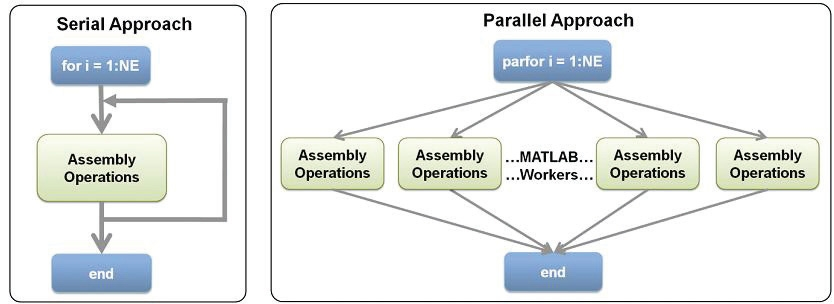 Accelerating Finite Element Analysis in MATLAB with Parallel