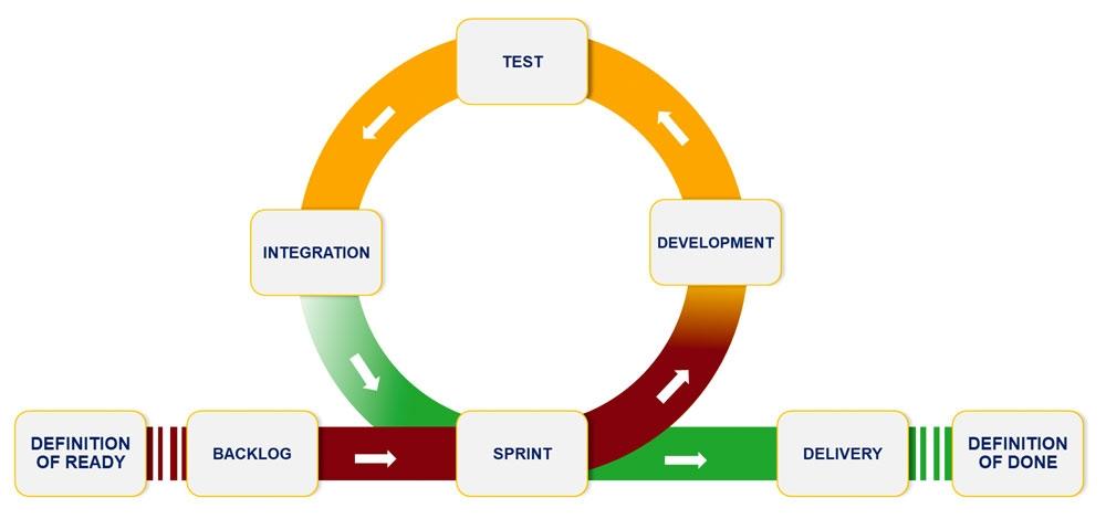 agile development using the scrum framework