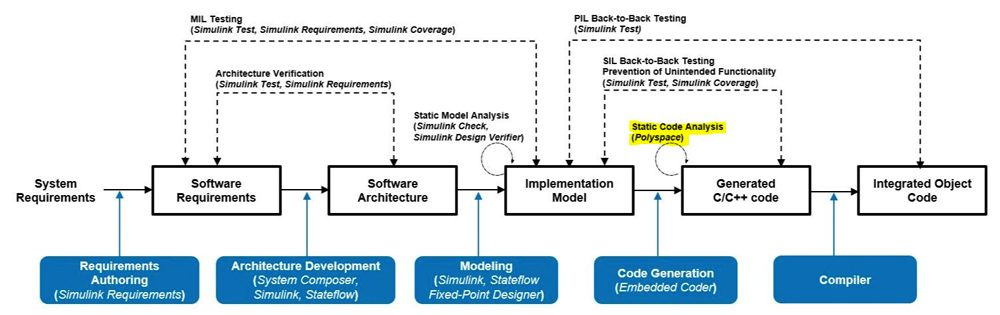 Figure 7. Static code analysis activities specified in IEC Certification Kit.