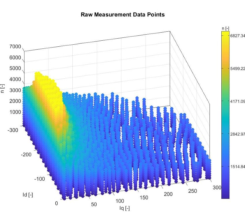 Figure 2. Dataset of operating points imported into Model-Based Calibration Toolbox.