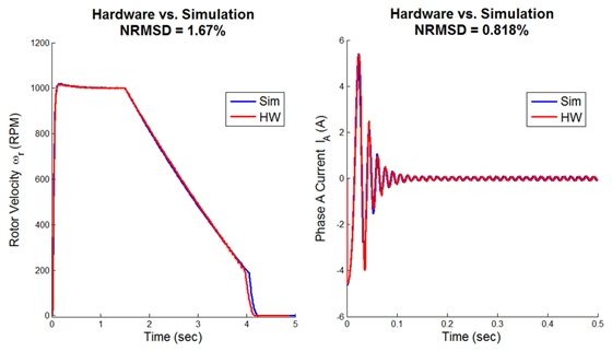 Figure 9. Comparison of simulation results with hardware results for rotor velocity and phase current.