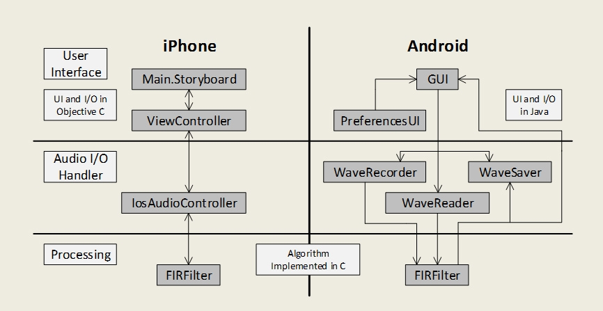 Creating A Smartphone Based Signals And Systems Laboratory For