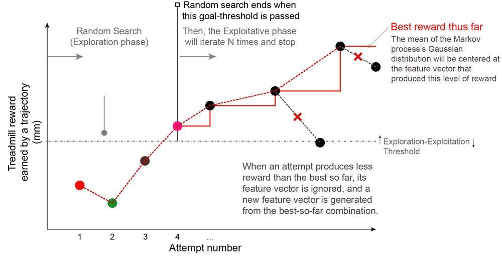 Figure 4. G2P algorithm in exploration phase.