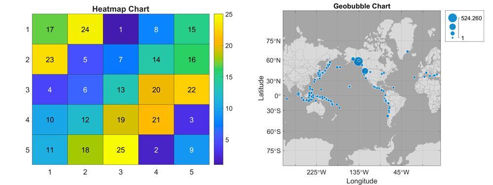 Figure 1. The heatmap and geobubble charts.
