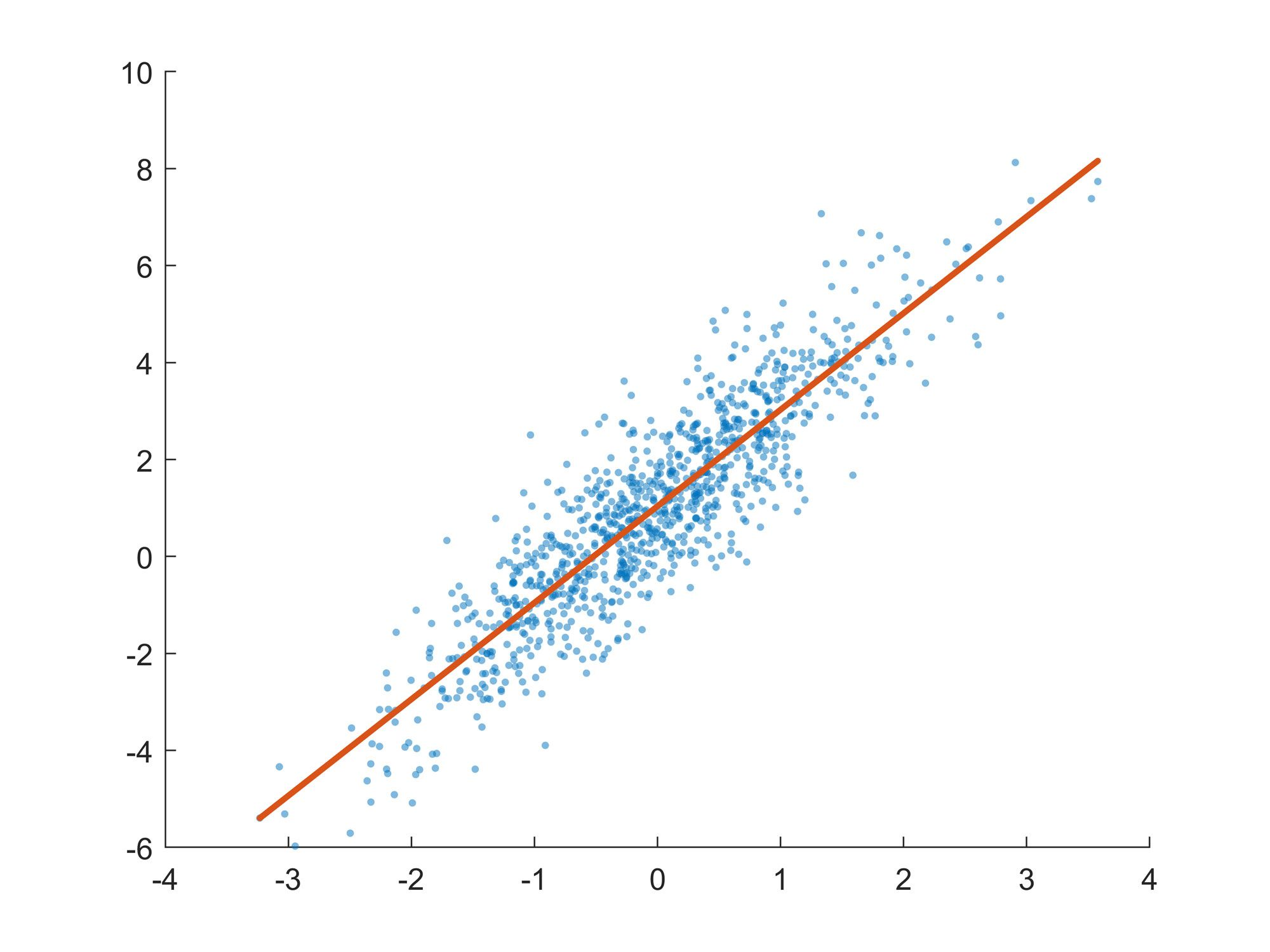 Figure 3. Best-fit line and the underlying scattered data.