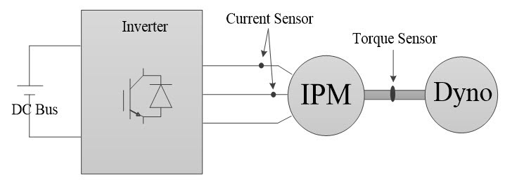 Designing a Torque Controller for a PMSM through Simulation on a