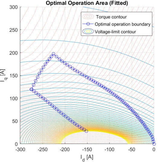 Figure 4. Calculation of the optimal operation boundary.