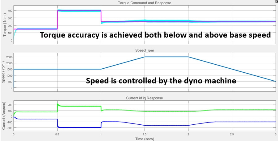 Designing a Torque Controller for a PMSM through Simulation
