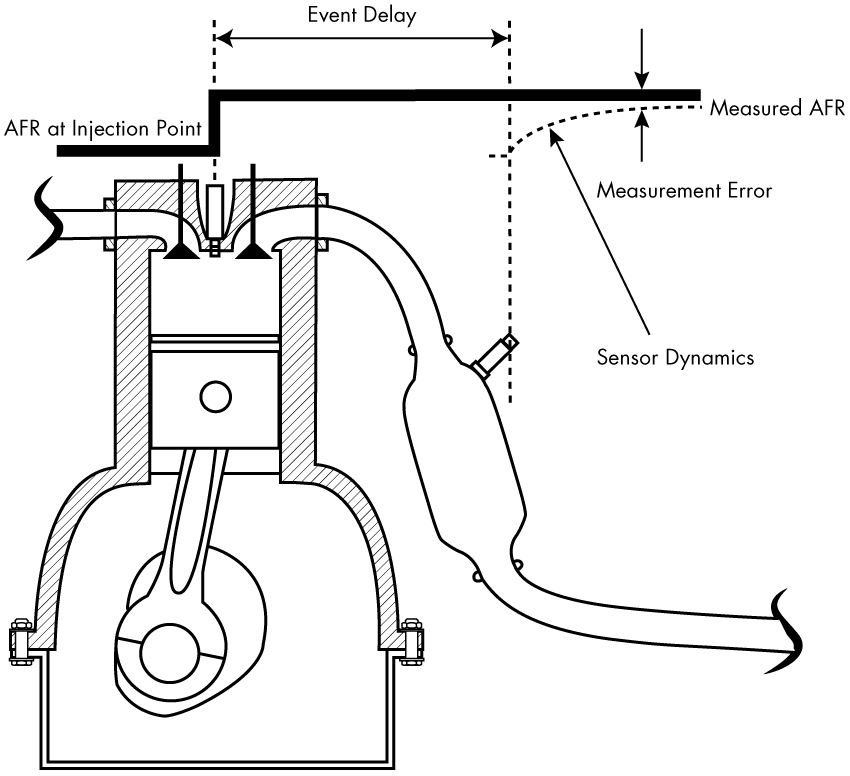 Mass Air Flow Sensor Cost >> Developing a Period-Based Air-Fuel Ratio Controller Using ...