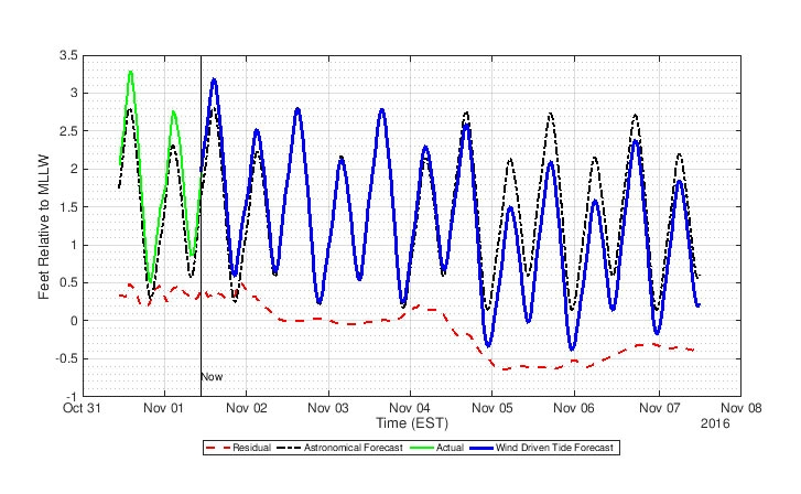 Figure 12. Wind-driven tide forecast plot based on MATLAB machine learning and ThingSpeak.Inputs to the neural networks include forecasted wind speed and direction from the National Weather Service, recent wind speed and direction from NOAA, and the forecasted astronomical tide calculated using UTide.