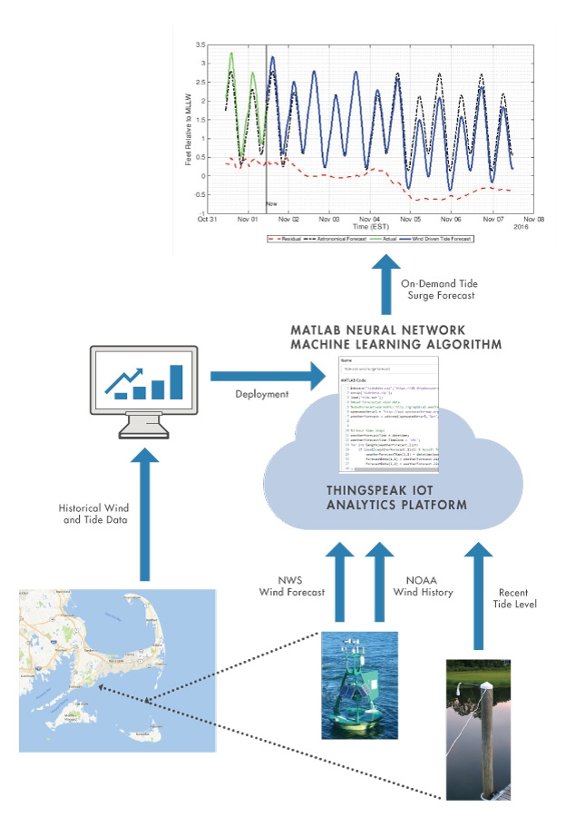 Developing an IoT Analytics System with MATLAB, Machine