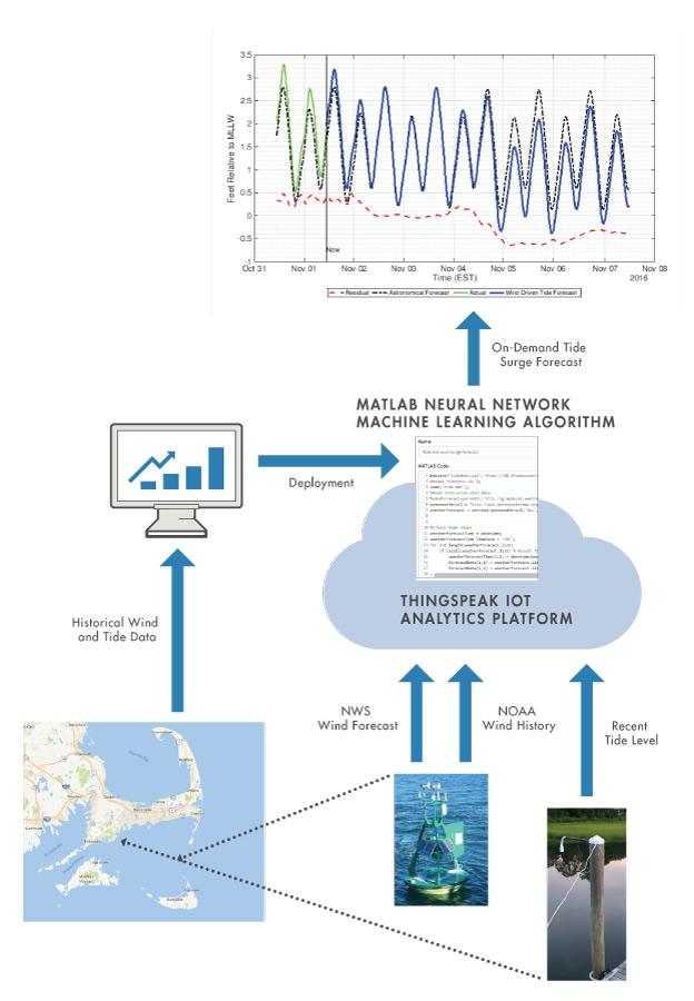 Figure 1. Tide forecasting system.