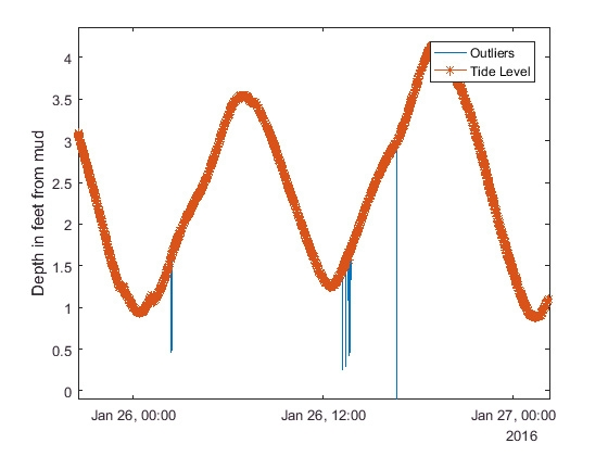 Figure 3. Plot showing data with noise and outliers removed.