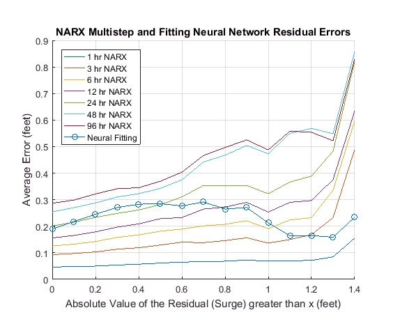 Figure 8. Fitting and NARX neural network performance as a function of water surge.
