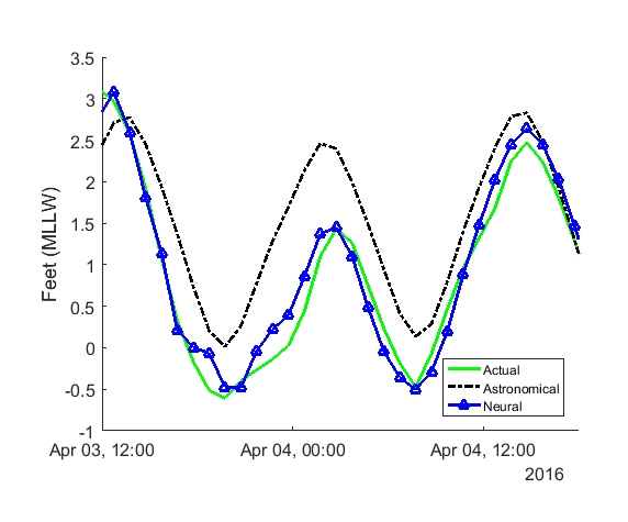 Figure 10. Plot showing how the neural network forecast matches the actual level during storm winds that reduce the water level.