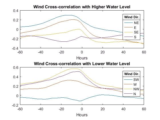 Figure 6. Wind cross-correlation with water level.