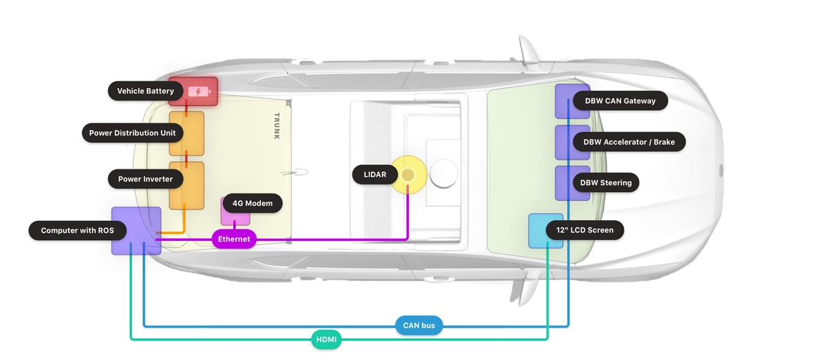 Figure 2. System overview of a Voyage self-driving taxi.