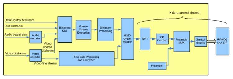 Developing wireless high definition video modems for consumer amimonfig1awg ccuart Gallery