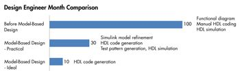 Figure 4. Time savings achieved following the adoption of Model-Based Design.