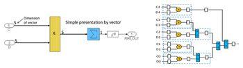 Figure 5. FIR filter design and implementation: refined for better performance.