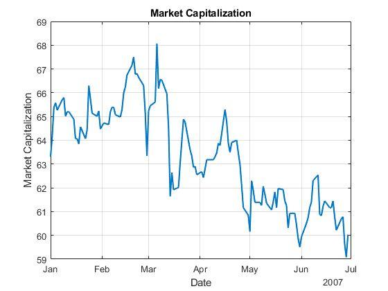 Figure 1. Market capitalization of a major UK bank in H1, 2007.