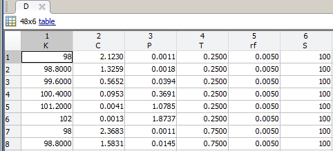 Estimating Option-Implied Probability Distributions for