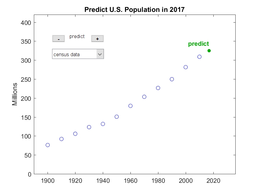 Twelve decades of census data. Let's extrapolate seven more years.