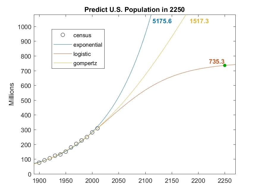 Fitting and Extrapolating U S  Census Data - MATLAB & Simulink