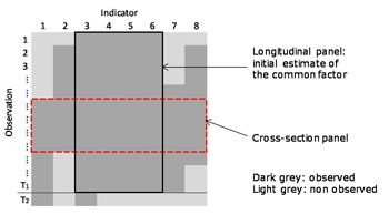 Figure 1. An unbalanced panel, with missing data for some indicators.