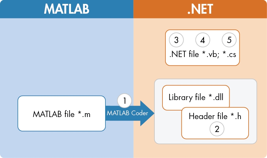 Generating C Code from MATLAB for Use with Java and  NET