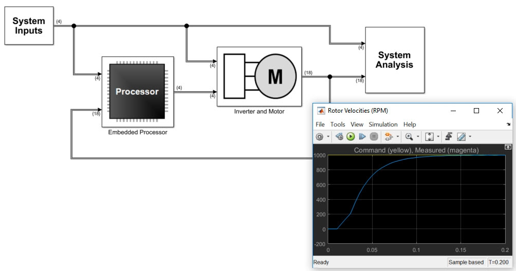 How To Use Simulink For Iso 26262 Projects Matlab Simulink