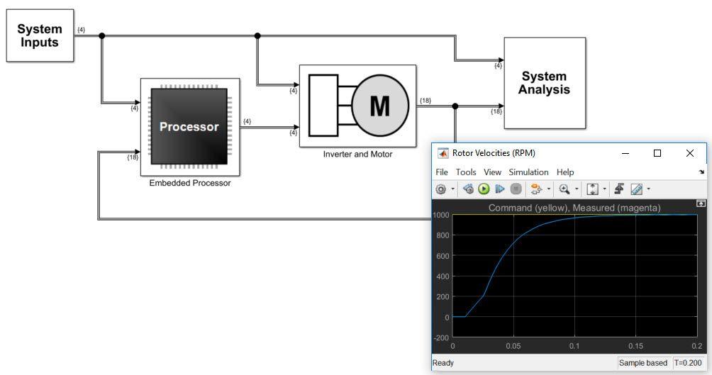 Figure 1. A Simulink system design model.