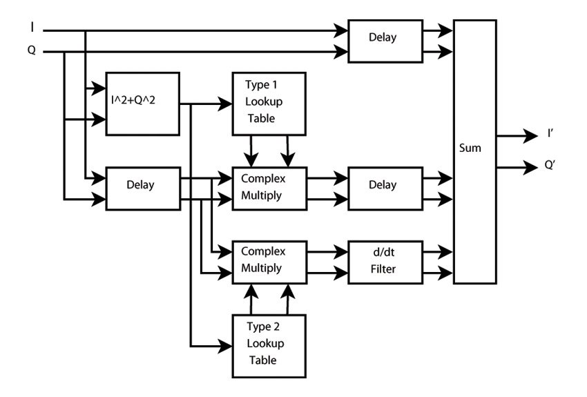 Improving the Efficiency of RF Power Amplifiers with Digital