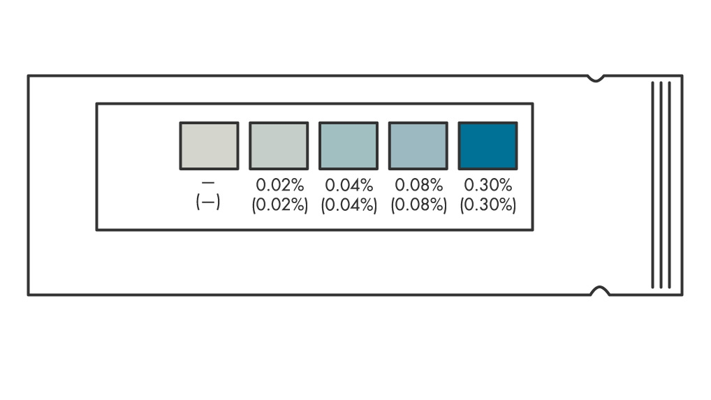 Figure 1.  An alcohol test strip shown with a color chart of five different blood alcohol levels