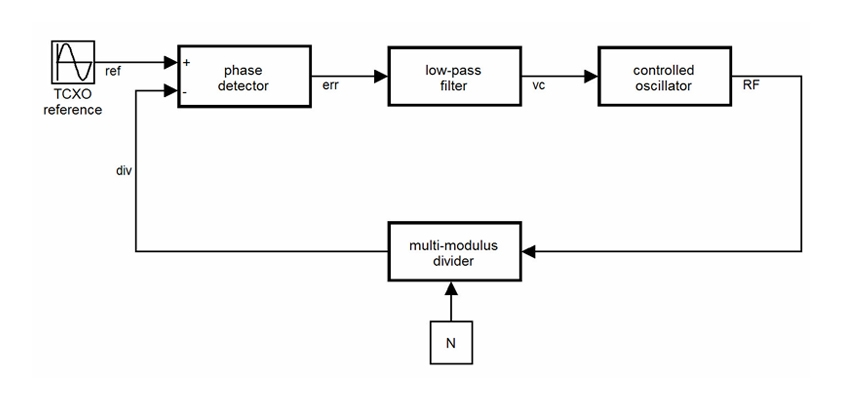 modeling and simulating an all-digital phase locked loop
