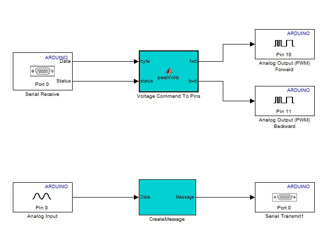 Motor Control with Arduino: A Case Study in Data-Driven