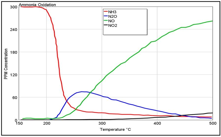 Optimizing a Diesel Engine Aftertreatment System with MATLAB