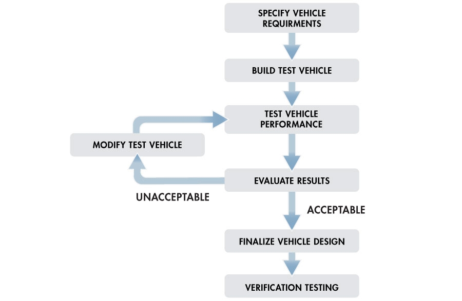Optimizing Vehicle Suspension Design Through System-Level Simulation ...