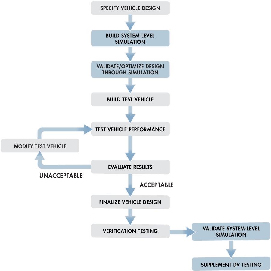 Optimizing Vehicle Suspension Design Through System Level Simulation Block Diagram Matlab