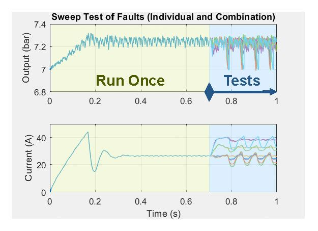 Figure 7. Using the Fast Restart feature in Simulink to reduce simulation time.